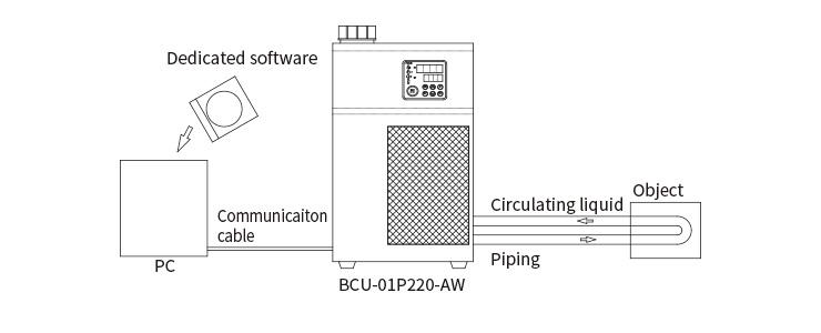 被冷却物に循環液を供給する場合
