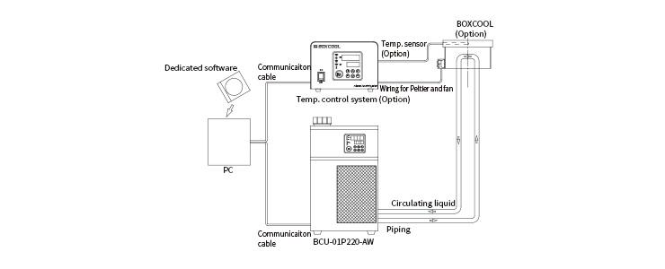 温度コントロールシステムと併用し、BOX COOLを極低温で使用する場合