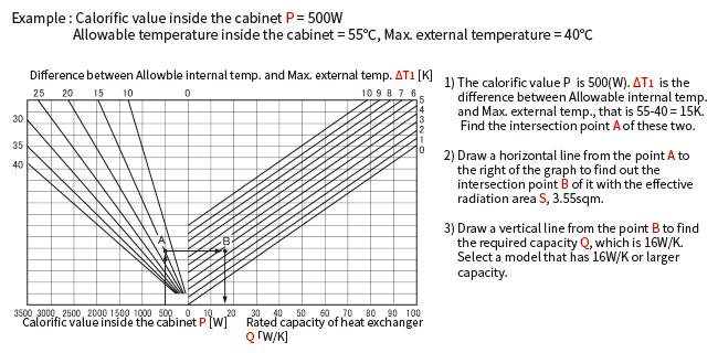 制御盤内部の発熱量(P)がわかっている場合のグラフによる選定方法