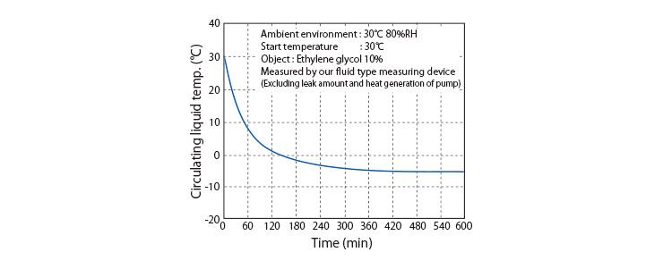 到達温度特性図