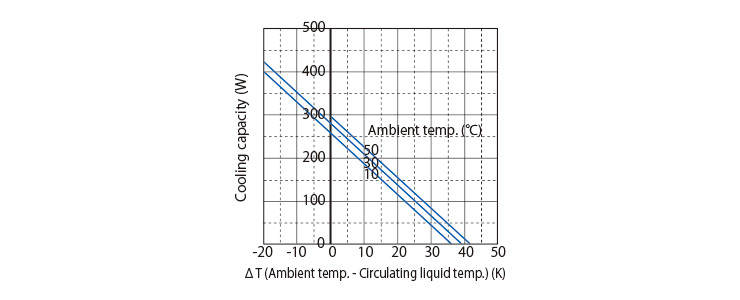 Fan-cooled Fluid Cooling type | Climate control equipment