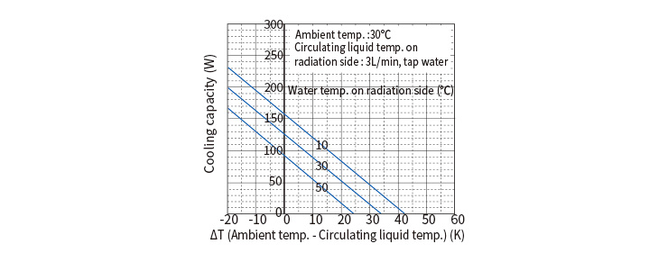 Water-cooled Fluid Cooling type | Climate control equipment