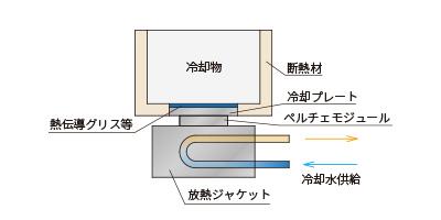 水冷式プレート冷却型