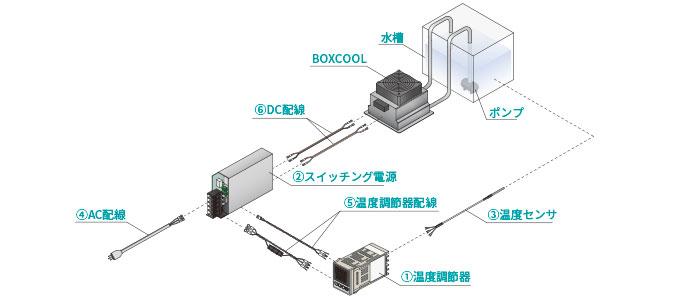 簡易冷却温調システム