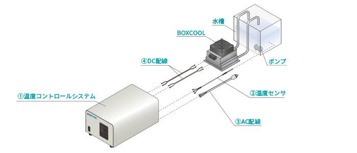 精密反転温調システム