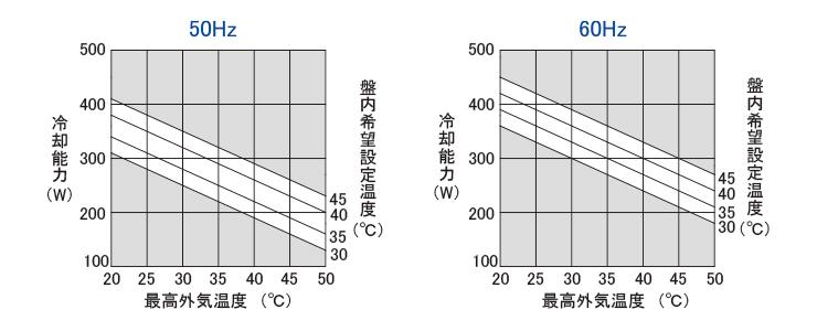 能力グラフ