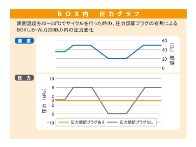 圧力グラフ