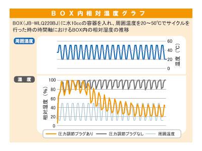 相対温度グラフ