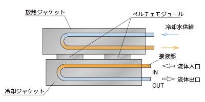 水冷式流体冷却型