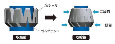ゴムブッシュを圧縮するWシールの二段変形により収縮可動範囲を拡大