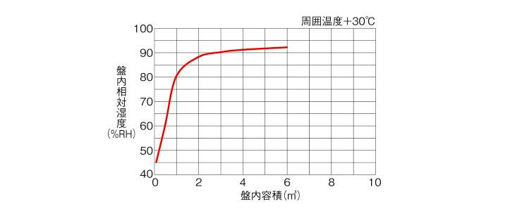 除湿能力適用容積表