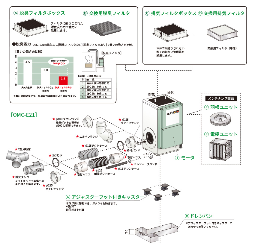 OMC-E21オプション
