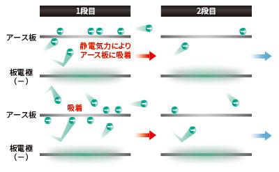 2段捕集構造