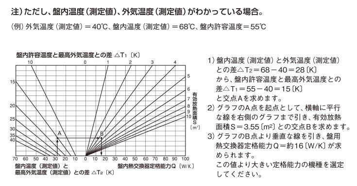 制御盤内部の発熱量(P)がわからない場合のグラフによる選定方法